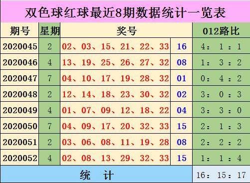 [公益彩票]陈浩双色球第20053期:蓝球推荐0路