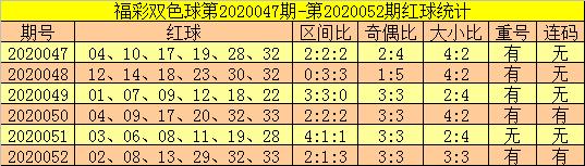 [公益彩票]郑飞双色球第20053期:蓝球重投05