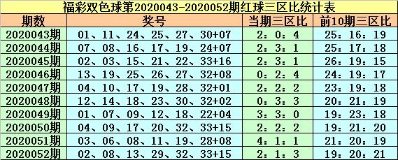 [公益彩票]紫荆花双色球第20053期:蓝球看好偶数