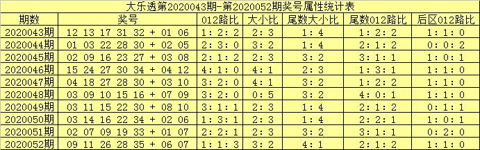 [公益彩票]吕洞阳大乐透第20053期:前区大小比2-3