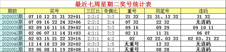 [公益彩票]白姐双色球第20054期:红球奇偶比1-5