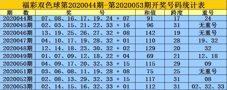 [公益彩票]黄岛主双色球第20054期:红球双胆13 21