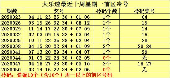 [公益彩票]何明大乐透第20053期:前区热号22 28