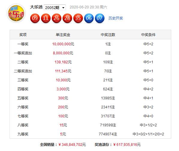 [公益彩票]龙九大乐透第20053期:前区第一区02 08