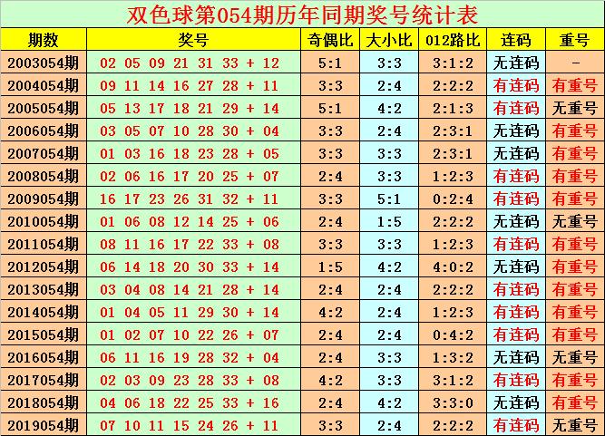 [公益彩票]花荣双色球第20054期:红球胆码09 13