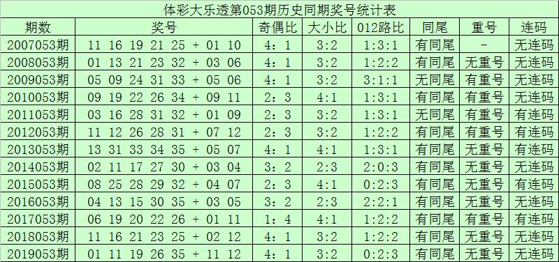 [公益彩票]青峰大乐透第20053期:前区两码01 27