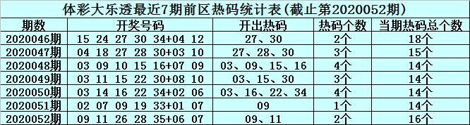 [公益彩票]李真人大乐透第20053期:前区龙头01 02
