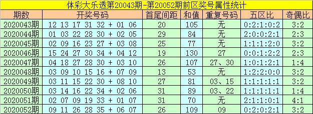 [公益彩票]何飞大乐透第20053期:后区看全奇组合
