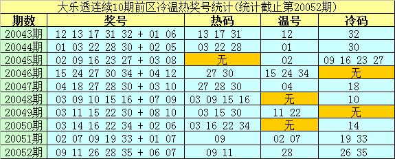 [公益彩票]南华天大乐透第20053期:前区温码18 23