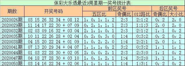 [公益彩票]石浩大乐透第20053期:前区胆码01 07 25