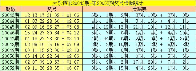[公益彩票]崔妃大乐透第20053期:前区双胆09 21