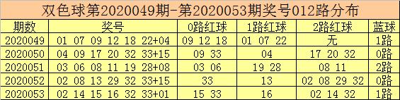 [公益彩票]彩客双色球第20054期:蓝球一码10