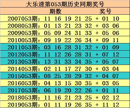 [公益彩票]玫瑰大乐透第20053期:后区3码05 08 10