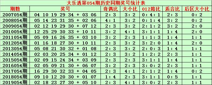 [公益彩票]金成大乐透第20054期:后区杀05 06 09