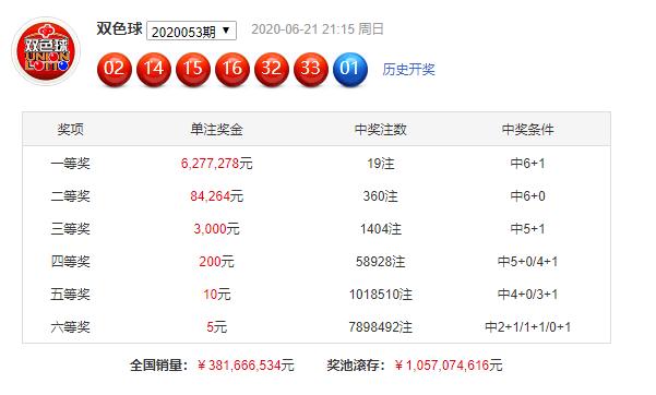 [公益彩票]刘景明双色球第20054期:1路红球01 07