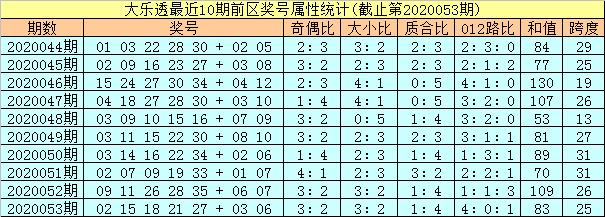 [公益彩票]孔阳大乐透第20054期:第一位胆码03