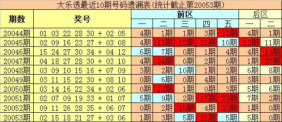[公益彩票]豹王大乐透第20054期:后区注意热码