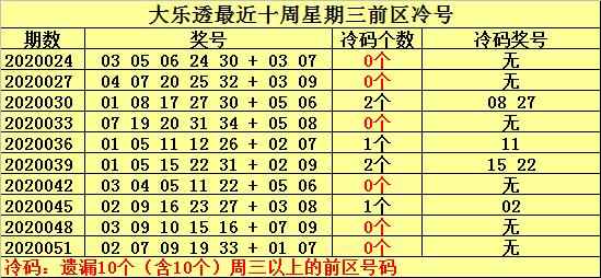 [公益彩票]何明大乐透第20054期:前区温码08 17