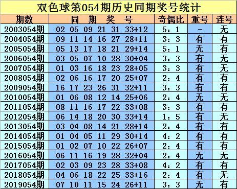 [公益彩票]庄德双色球20054期:本期红球排除连号