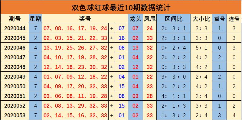 [公益彩票]余年双色球20054期:预测凤尾32