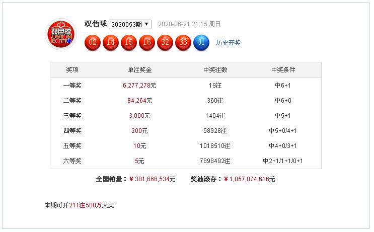 [公益彩票]杨天双色球20054期:预测红球奇偶比3-3