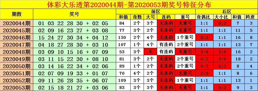 [公益彩票]老刀大乐透第20054期:大号本期或走冷