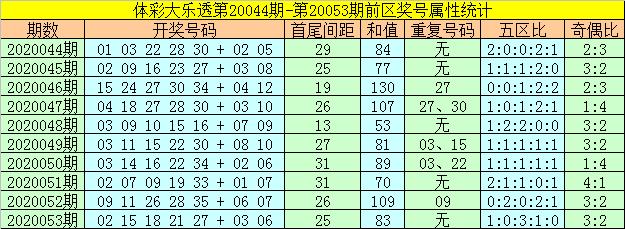 [公益彩票]何飞大乐透第20054期:前区凤尾34