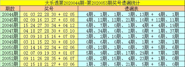 [公益彩票]财姐大乐透第20054期:前区胆码17 21