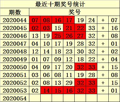 [公益彩票]易衍双色球20054期:红胆参考03 28