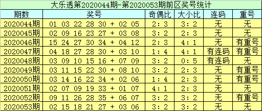 [公益彩票]李员外大乐透第20054期:前区双胆24 31