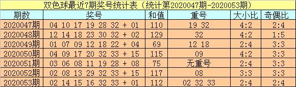 [公益彩票]小霸王双色球20054期:预测重号热出