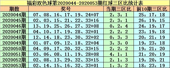 [公益彩票]紫金花双色球20054期:推荐蓝球10 14