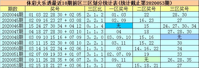 [公益彩票]柳无尘大乐透第20054期:前区双胆10 15