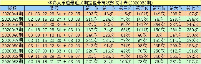 [公益彩票]智哥大乐透第20054期:前区双胆01 24