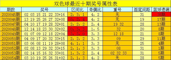 [公益彩票]芦阳清双色球20055期推荐:蓝球规律揭秘
