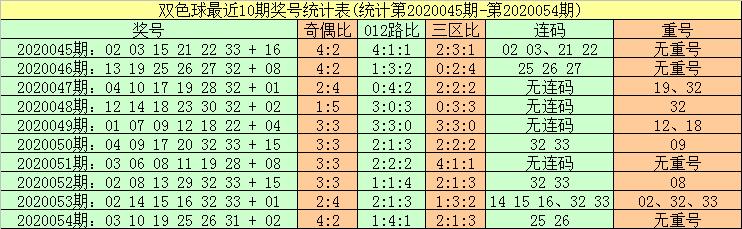 [公益彩票]暗皇双色球20055期推荐:参考连码18 19
