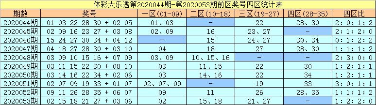 [公益彩票]许老六大乐透第20054期:前区杀码15 20