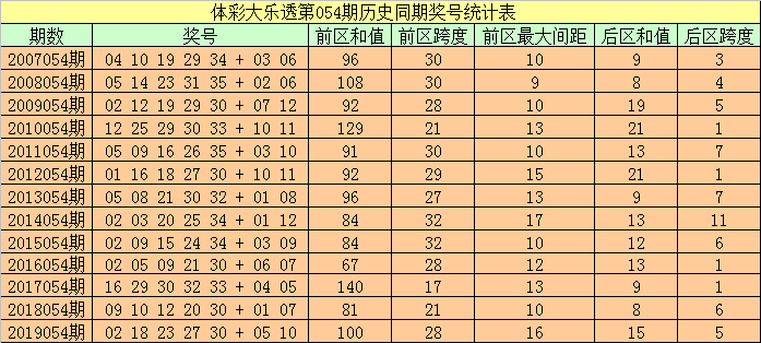 [公益彩票]袁大爷大乐透第20054期:预测后区和值7