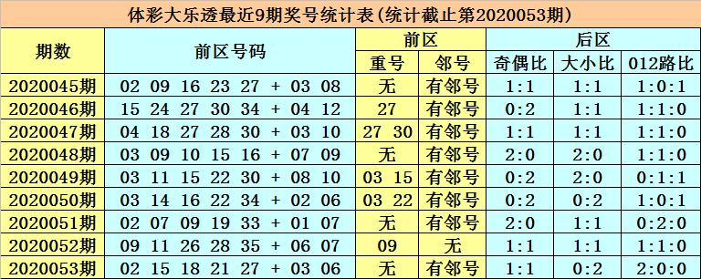 [公益彩票]张强大乐透第20054期:后区防大号回补