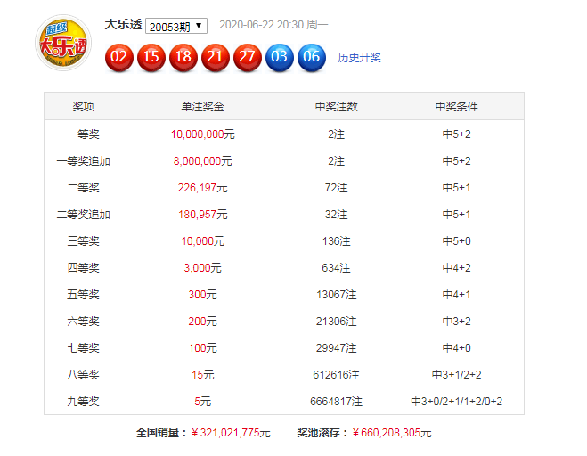 [公益彩票]博文大乐透第20054期:推荐后区跨度8