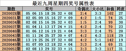 [公益彩票]金成双色球20055期推荐:2路蓝球有规律