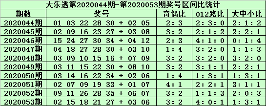 [公益彩票]郑飞大乐透第20054期:中号区段胆码17