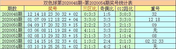 [公益彩票]李太阳双色球20055期推荐:首尾01 25