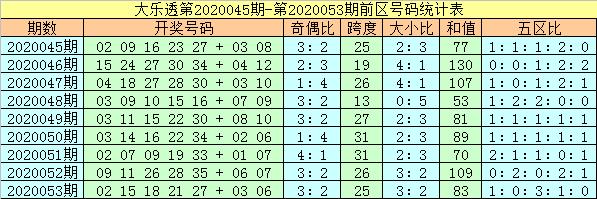 [公益彩票]杨万里大乐透第20054期:前区偶数转热
