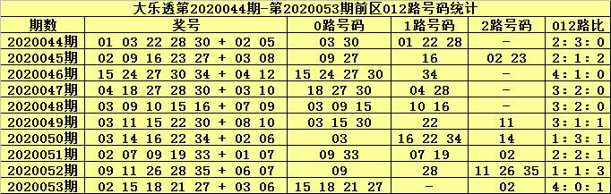 [公益彩票]张大师大乐透第20054期:前区胆码07 25