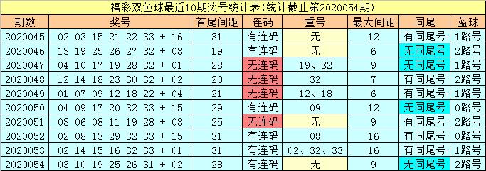 [公益彩票]潇洒哥双色球20055期推荐:红胆参考14