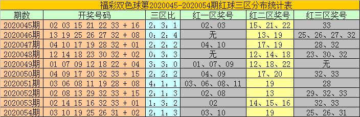 [公益彩票]耀阳双色球20055期推荐:推荐蓝球11