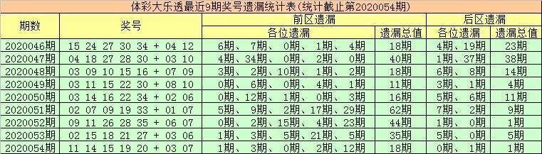 [公益彩票]金大玄大乐透第20055期:前区双胆02 08