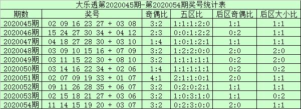 [公益彩票]阿财大乐透第20055期:第五区号码走冷