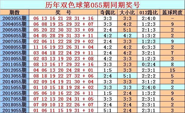 [公益彩票]天星双色球20055期推荐:红球参考02 05